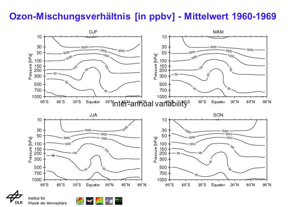 Ozon-Mischungsverhältnis [in ppbv] - Mittelwert 1960-1969
